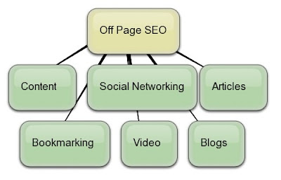 off page optimization seo