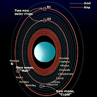Information about Uranus Planet