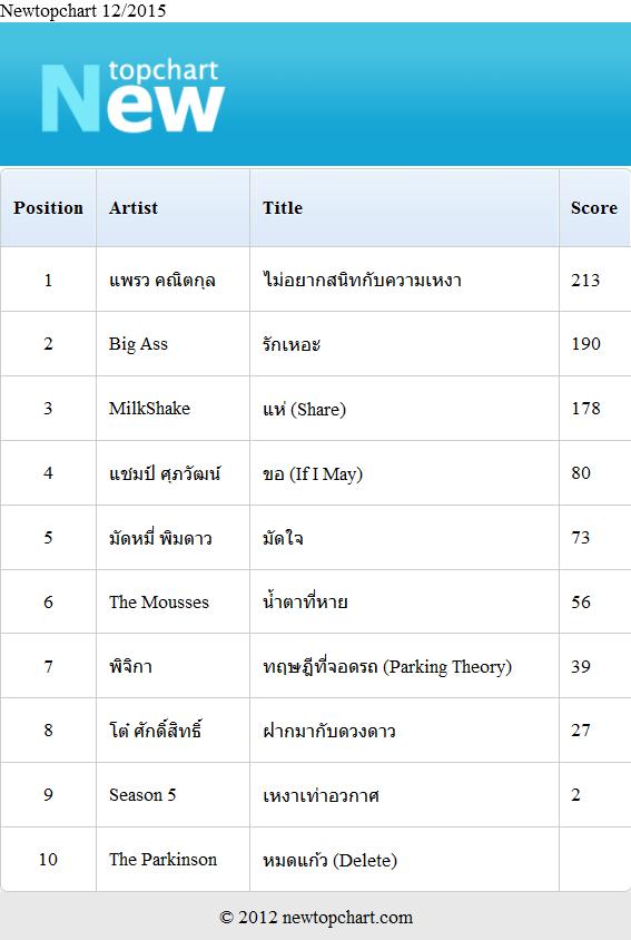 Download [Mp3]-[Top Chart] 2015-12-newtopchart รวมเพลงไทยเพราะๆ ประจำเดือน ธันวาคม 2558 4shared By Pleng-mun.com