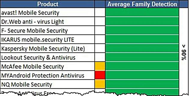 Mükemmelin Blogu - Android İçin En İyi Antivirüs Programı