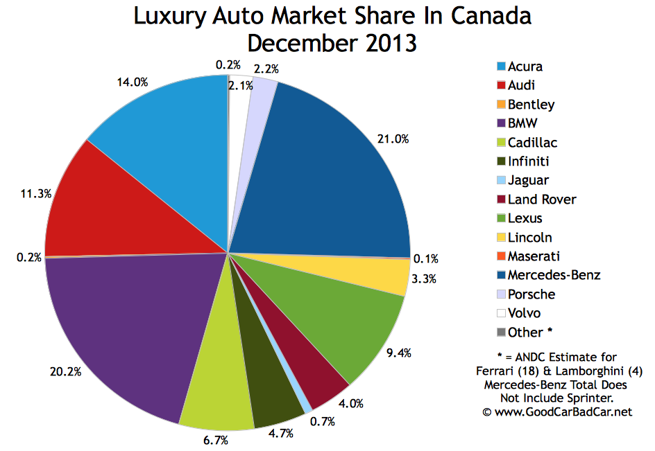 Canada luxury auto brand sales chart 2013