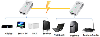 ASUS PL-X51P, PL-X52P 500Mbps Powerline Adapters Review and Specifications screenshot 3