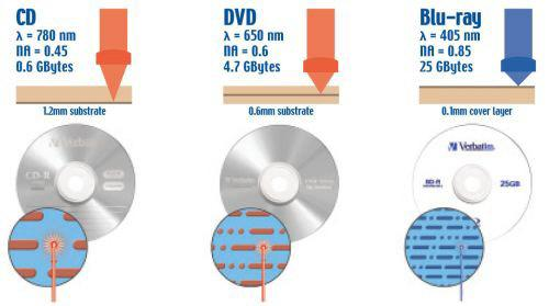 Diferencias entre CD,DVD y Blu-RAY