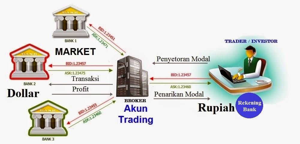 Membintangi modal keuangan forex
