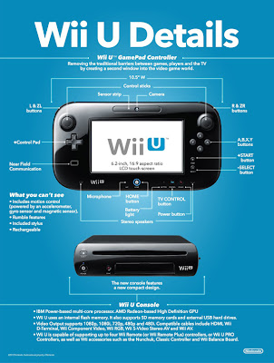 Deatiled pic of Wii U