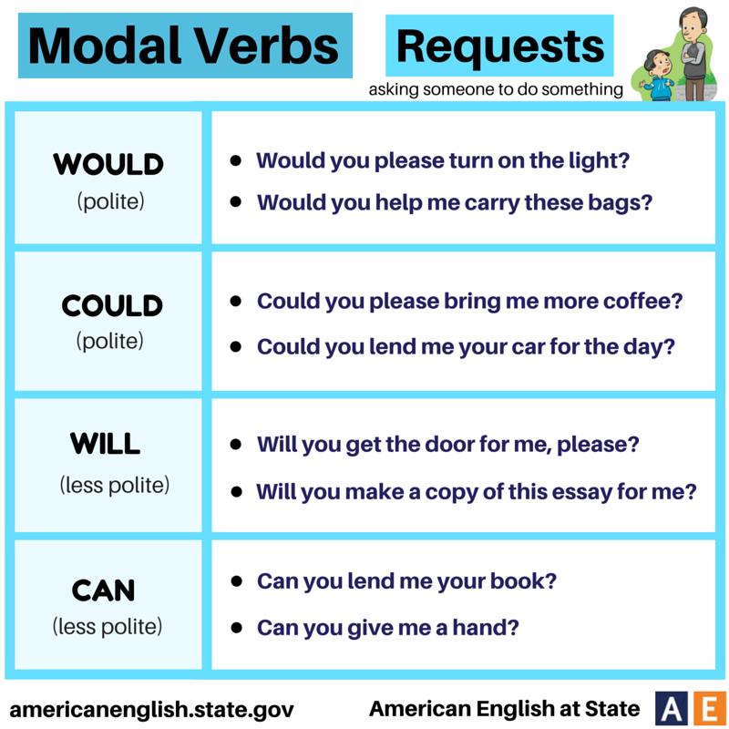 essay verb conjugation