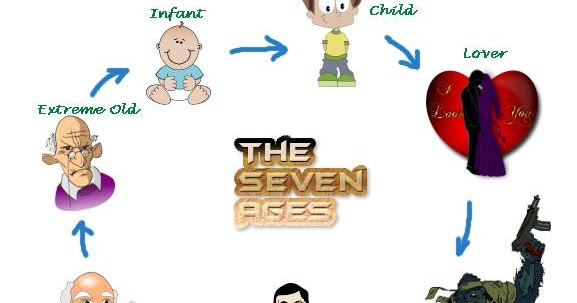 seven ages of man analysis Childhood and society by erik erikson - part iii, the growth of the ego, chapter 7, eight ages of man summary and analysis.