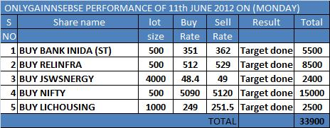 ONLYGAIN PERFORMANCE OF 11TH JUNE 2012 ON (MONDAY)