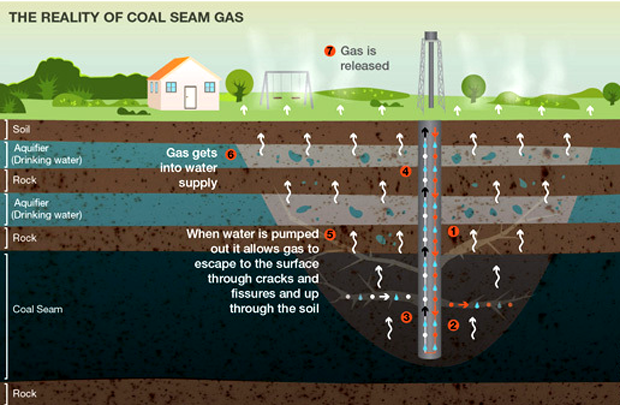 group coal seam gas v0 Remark: peat is not included in the coal group hard coal: coals with a gross calorific value (moist, ash-free basis) or from coal seams (coal seam gas.