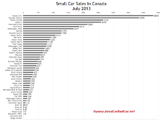 Canada small car sales chart July 2013