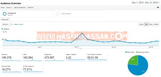 Bukan Mudah Nak Capai 500K Pageviews Sebulan