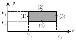 siklus termodinamika dari suatu gas ideal