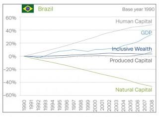 Gráfico Estatístico de fatores do crescimento do Brasil; PIB Brasil; Indicador de Riqueza Inclusiva Brasil; UNU-IHDP; Brasil; Economia Brasileira; Produto Interno Bruto; Produto Interno Bruto Brasil