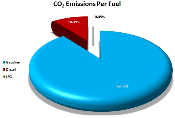 Daily CO2 emissions distribution per fuel produced by private vehicles in the municipality of Thermaikos (October 2011)