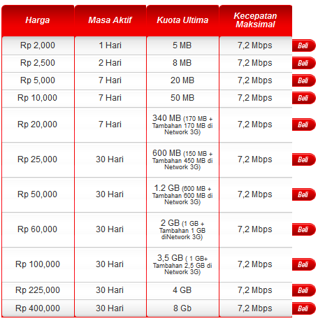 Paket Inter Telkomsel Flash Unlimited Latihan Soal Cpns