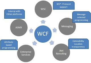 WCF Architecture and Technologies