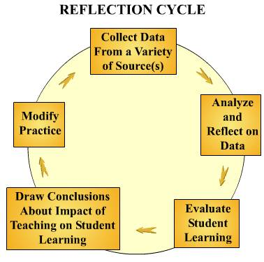 reflective journal reading Reflective learning can be applied in a number of ways including keeping a reflective journal or log – particularly useful in reflecting on, for example, work placements or year abroad this type of activity can also serve as a tool for personal and academic support tutors to generate discussion about employability issues with your tutees.