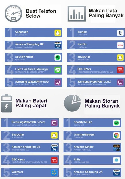 AVG Dedah Aplikasi-Aplikasi Tamak Memakan 'Resources' Dalam Telefon Pintar Anda