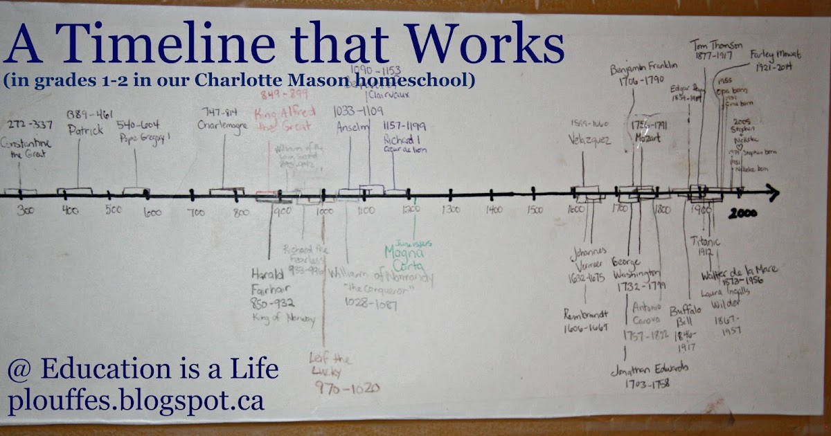Education Is A Life A Timeline That Works For Us