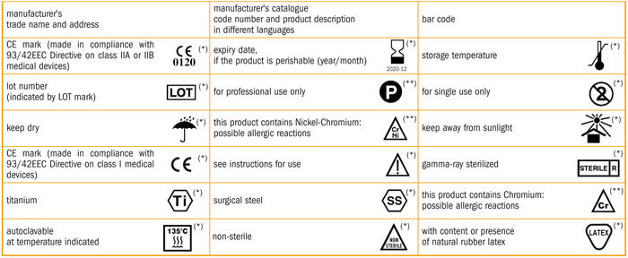 Never Use Whiteout Fda Proposes Change To Device Labels Symbols