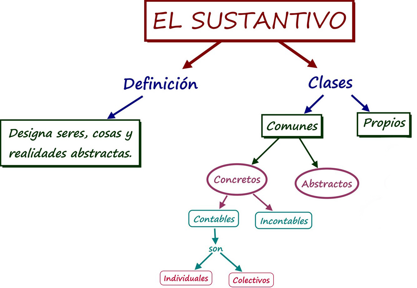 Lengua Castellana Primaria: El sustantivo (5º y 6º de Primaria)