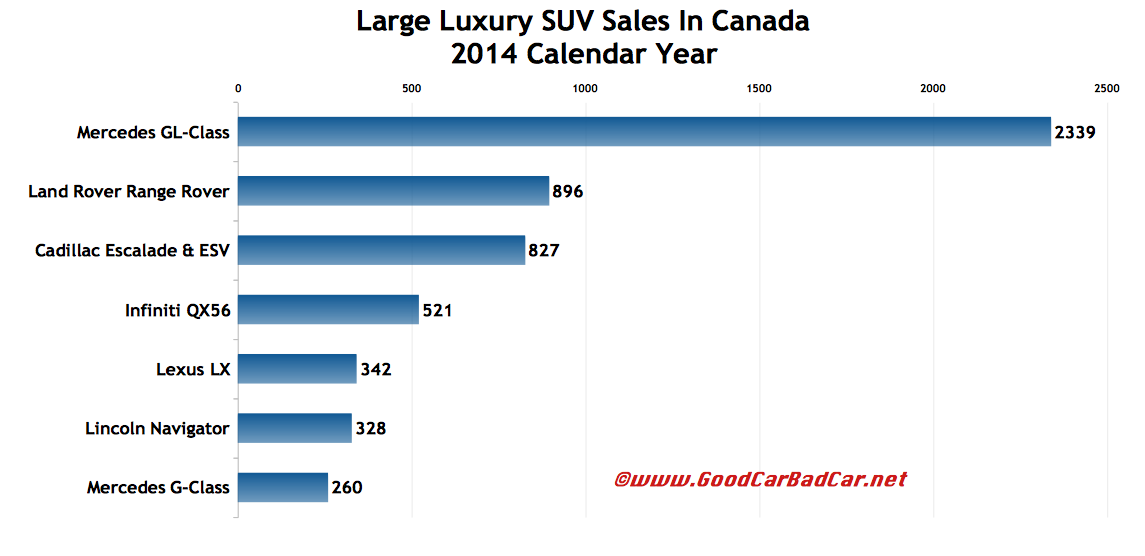 Canada large luxury SUV sales chart 2014