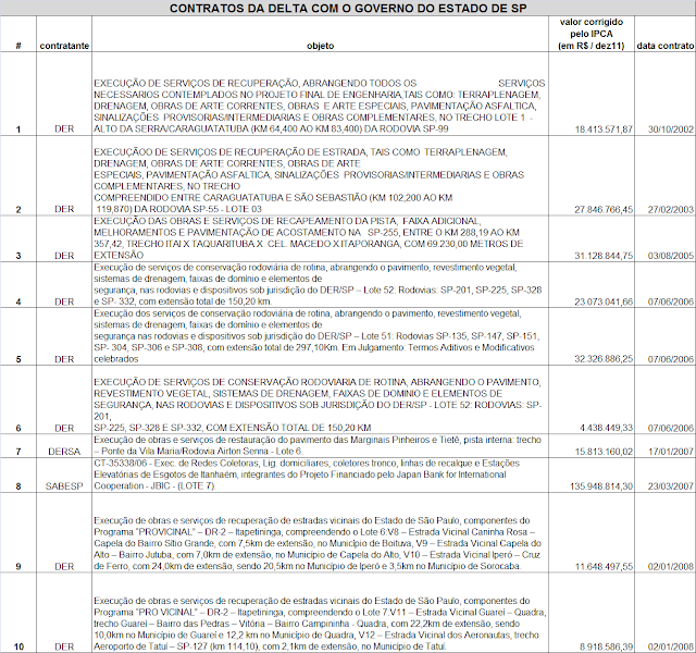 COntratos de geraldo Alckmin delta e cachoeira