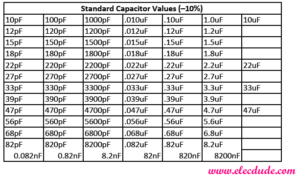 Standard resistor capacitor values table elecdude for 1 resistor values table