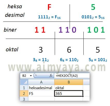 Gambar: Cara konversi bilangan heksadesimal ke oktal  secara manual dan otomatis