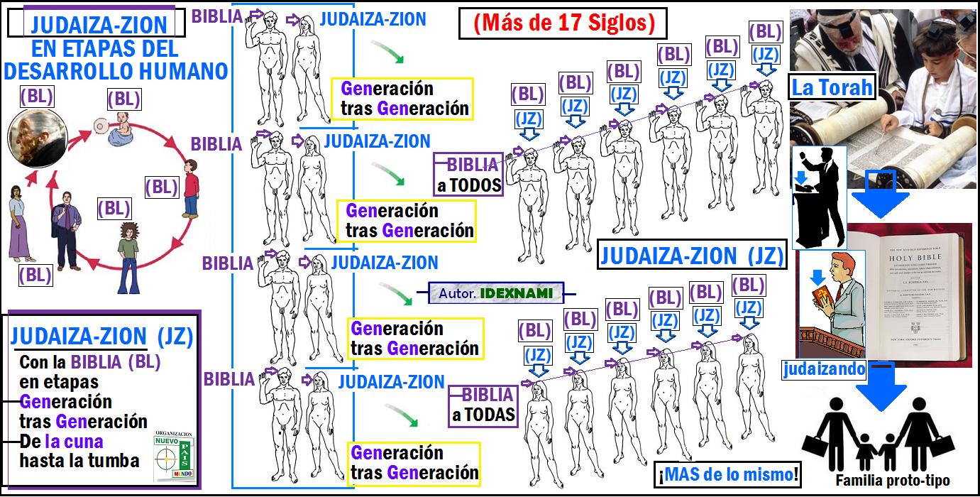 Las etapas del desarrollo humano y sus dibujos - Imagui