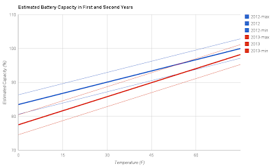 Plot of estimated battery capacity vs. temperature