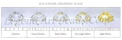 gia color scale