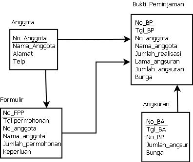 Entity relationship diagramkoperasi budi luhur oret oretan lrs ccuart Images