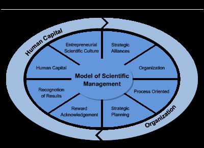 taylor and mintzberg on management Mintzberg: 7 myths on management  (application): scientific management, taylor, gannt, gilbreth,  and the 14 principles of management.