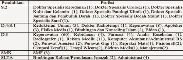 Penerimaan Non PNS Terbaru, Info kerja CPNS Bandung 2015, Peluang karir CPNS