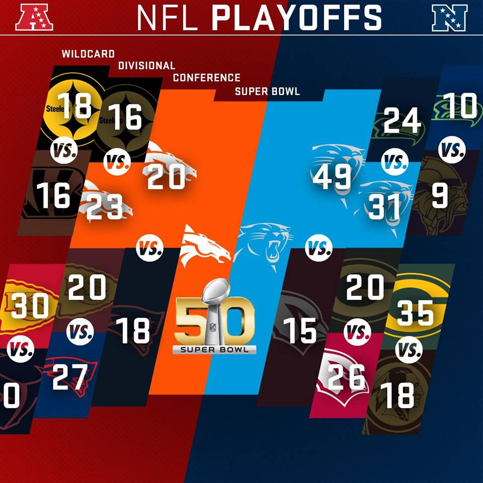 #CARvsDEN #SB50 #NFLplayoffs Playoff Bracket
