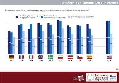 baromètre europ assistance cercle santé csa 2011 qu'attendez vous de votre médecin par rapport aux informations de santé disponibles sur Internet