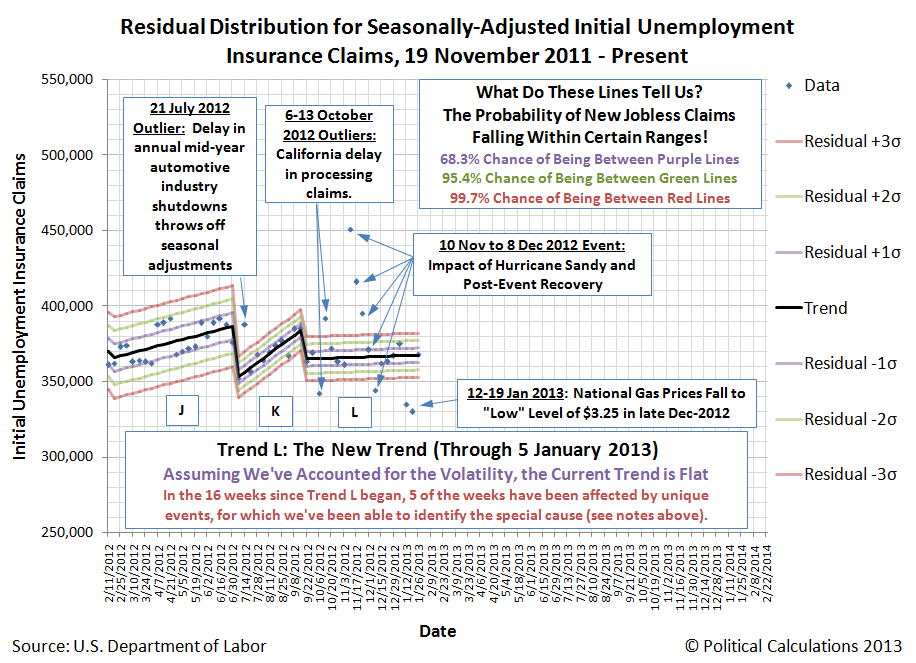 Closeup of Residual Distribution for Seasonally-Adjusted Initial Unemployment Insurance Claims Filed Weekly, 19 November 2011 to 26 January 2013