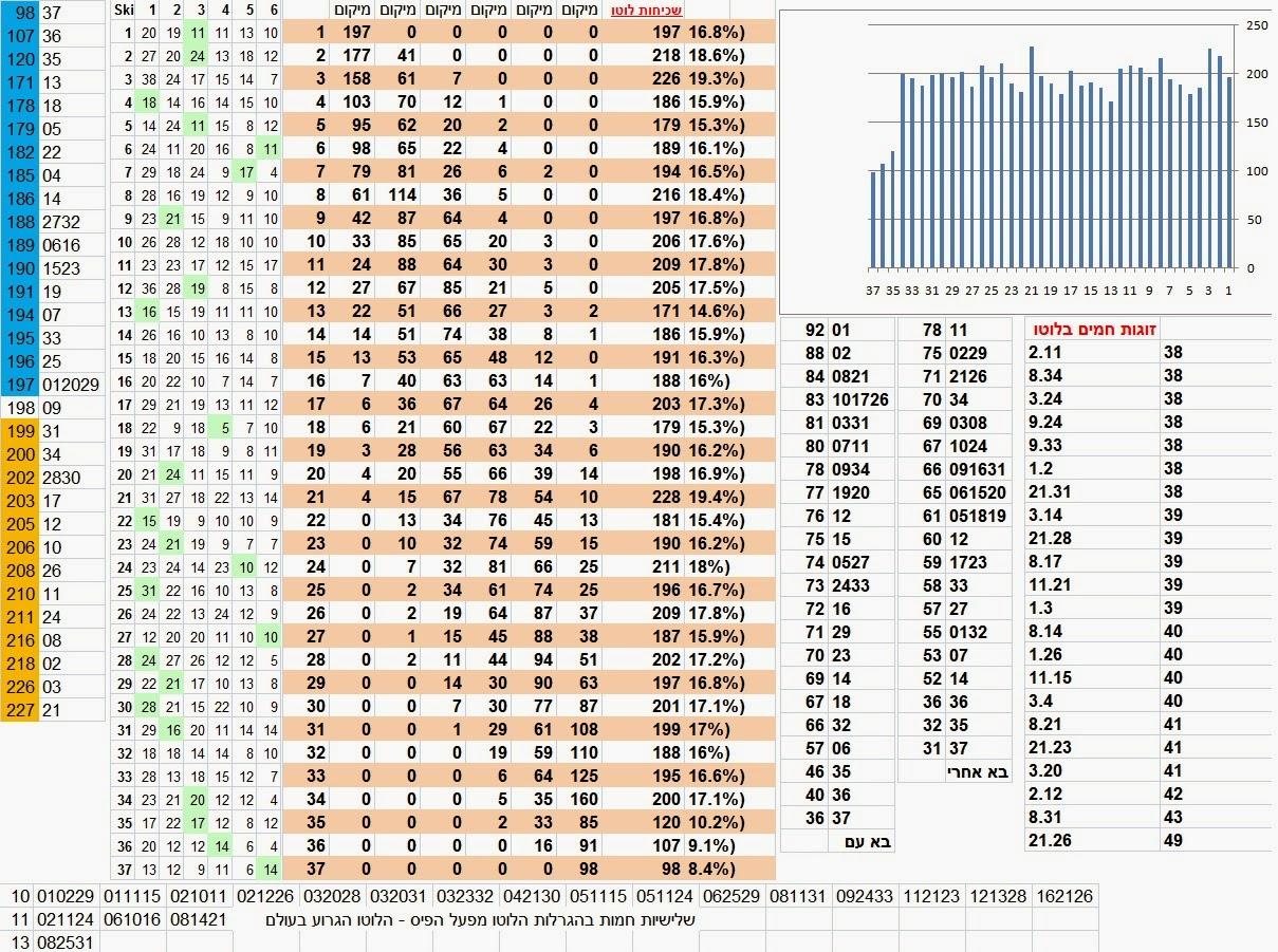 Israel lotto statistics