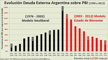 Evolución de la Deuda Externa de los Países Latinoamericanos