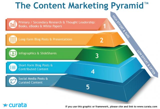 Chiến lược Content Marketing chất lượng cho cá nhân và doanh nghiệp