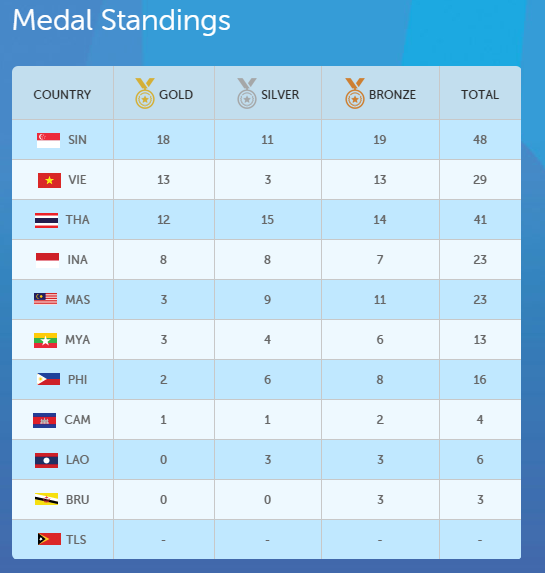Latest Medal Standings at 2015 SEA Games as of 12:00PM