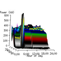 3D webgl enabled chart showing energy managers when waste occurs