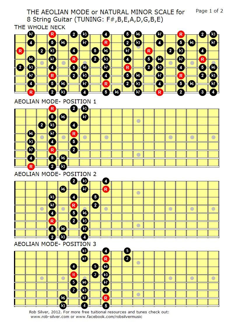 guitar modes fretboard diagram