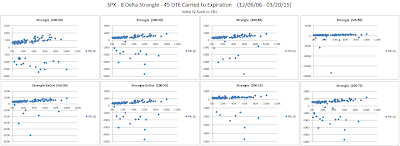 Short Options Strangle IV Rank versus P&L for SPX 45 DTE 8 Delta Risk:Reward Exits