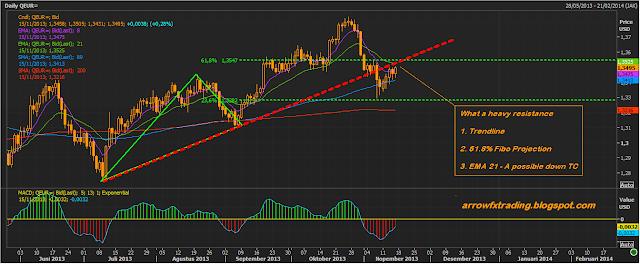 eurusd market rhythm november 15 2013