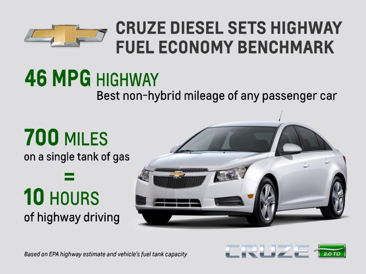 2014 Chevy Cruze Diesel Sets Highway Fuel Economy Benchmark