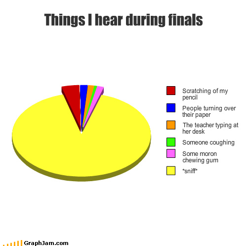 Ap psychology exam FR in pencil?