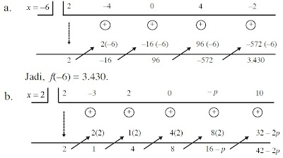 cara skema suku banyak nilai p