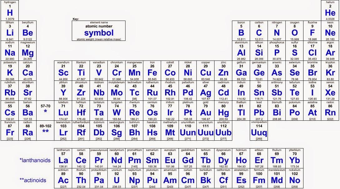 Tabla periodica de los elementos tabla periodica de los elementos tabla periodica de los elementos urtaz Image collections